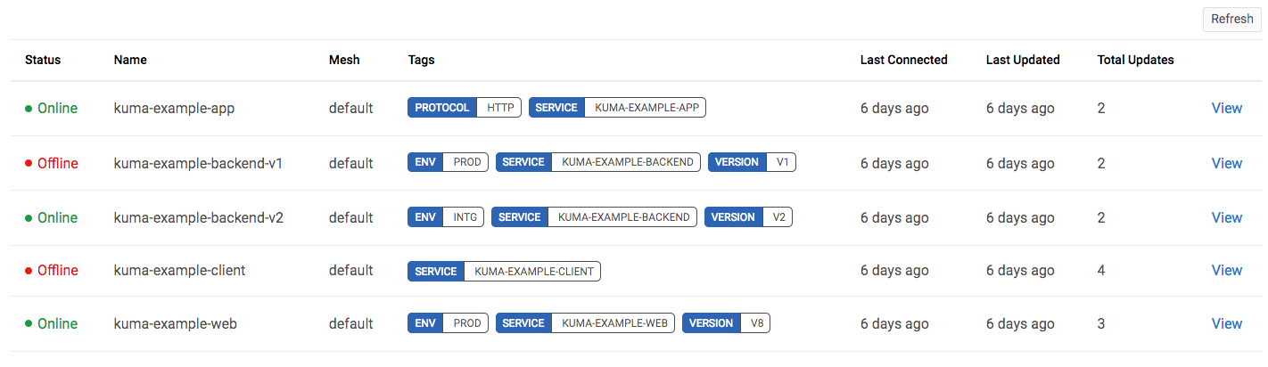 A screenshot of the Dataplanes information table with the new tag styles for Kuma release 0.4.0